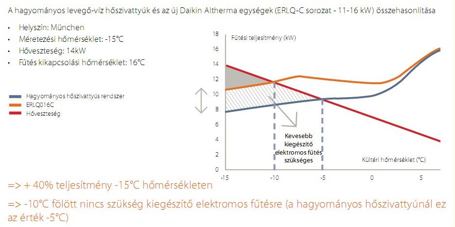 Altherma Diagram